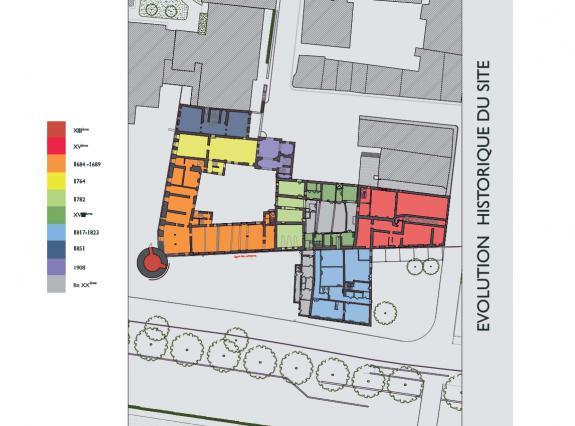 Plan de l'évolution historique de l'hôpital